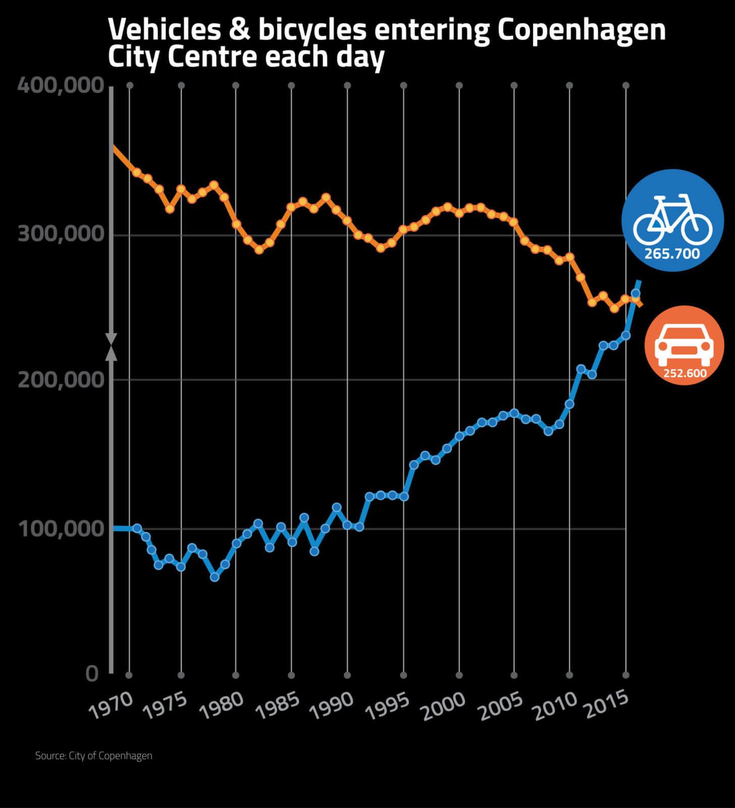 flere cykler end biler i København